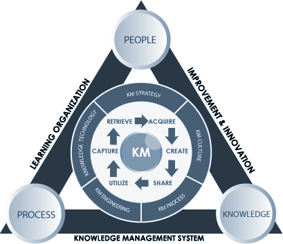 knowledge management life cycle