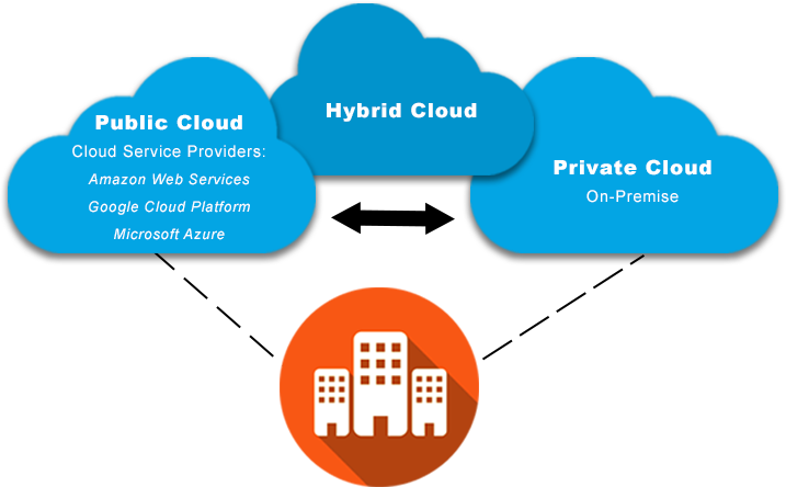 Hybrid Cloud diagram