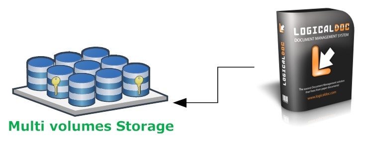 Multi Volumes Storage